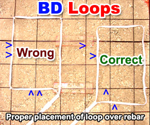Direct Burial Preformed Inductance Loops
